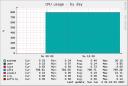 CPU-Last im Leerlauf