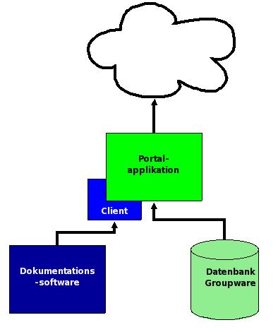 Portal-Architektur