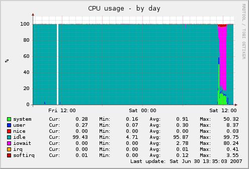 CPU-Last beim kopieren