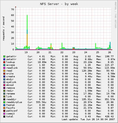 NFS-Server auf Hypervisor