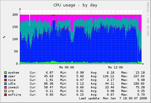 Wohnzimmerserver - CPU-Last