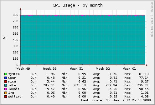Xen - CPU-Last